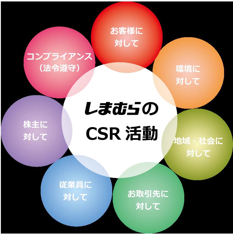 企業情報 CSR活動 しまむらグループ